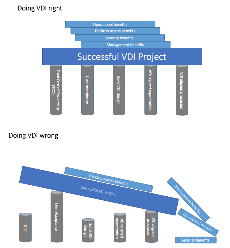 The_good_the_bad_and_the_VDI