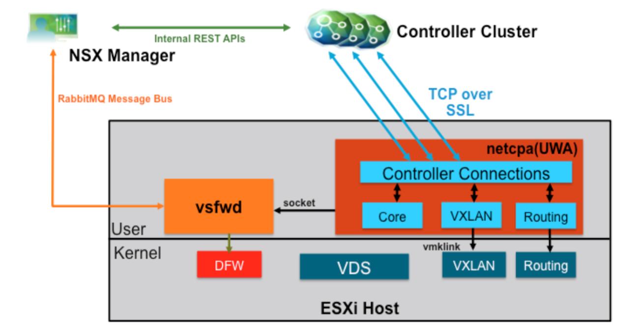 VMware SDN – vLenzker