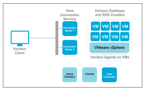 Lenzker's #VMware #Horizon Guide (Implementation): Access
