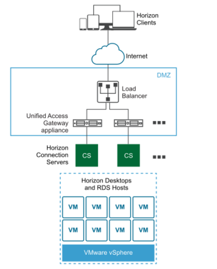 Lenzkers Vmware Horizon Guide Implementation Access Layer Nsx