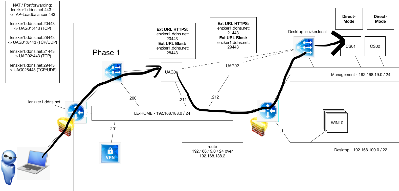 Lenzkers vmware horizon guide implementation access layer during the first connection i get redirect to any uag if my credentials have been accepted the secondary protocol will address the external url of the uag 1betcityfo Image collections