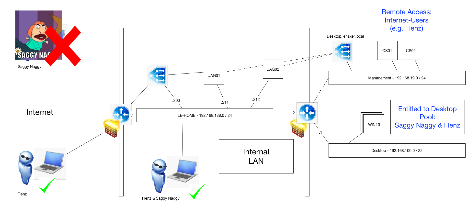 Lenzkers Vmware Horizon Guide Implementation Restrict Internet Connection Diagram Remote Desktop From Just Navigate To The Users Section Within Administrator And Choose Access Define Which Group You Want Have Via