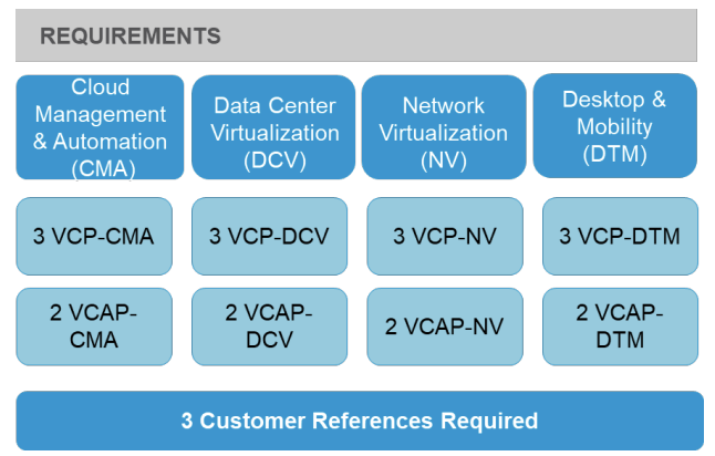 VCAP-NV Deployment Exam Preparation: Tips and Tricks – vLenzker